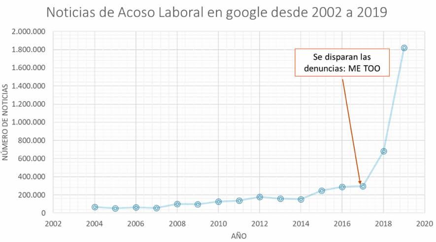 evolucion de las noticias de acoso 2002 a 2020: plan de igualdad