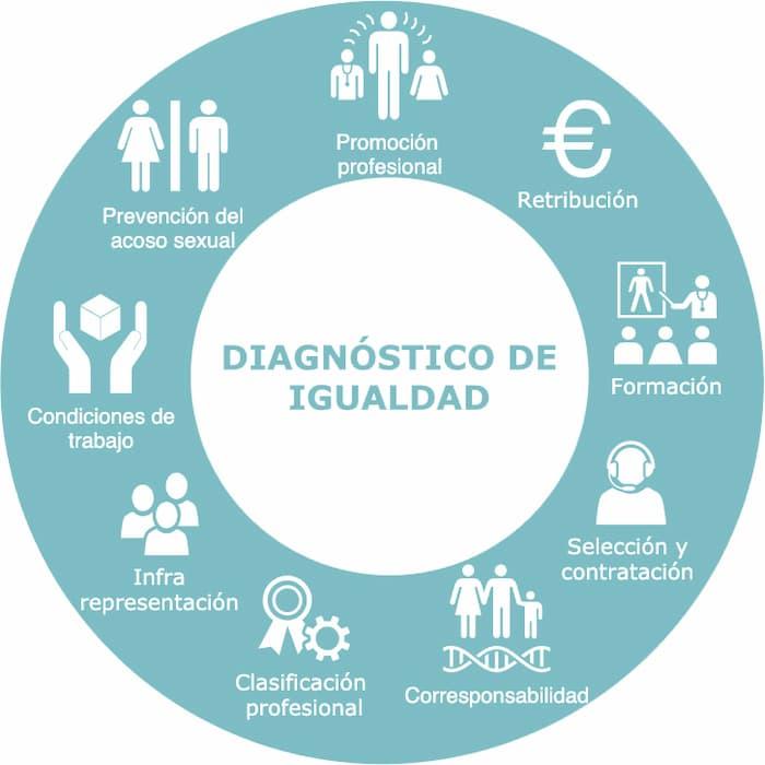 Fases de diagnóstico del plan de igualdad