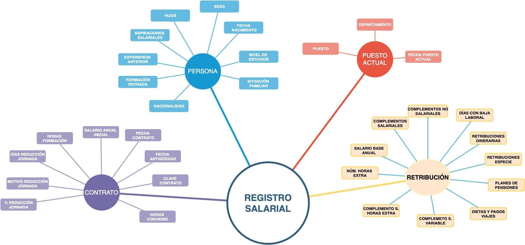 registro-salarial-datos-enrada