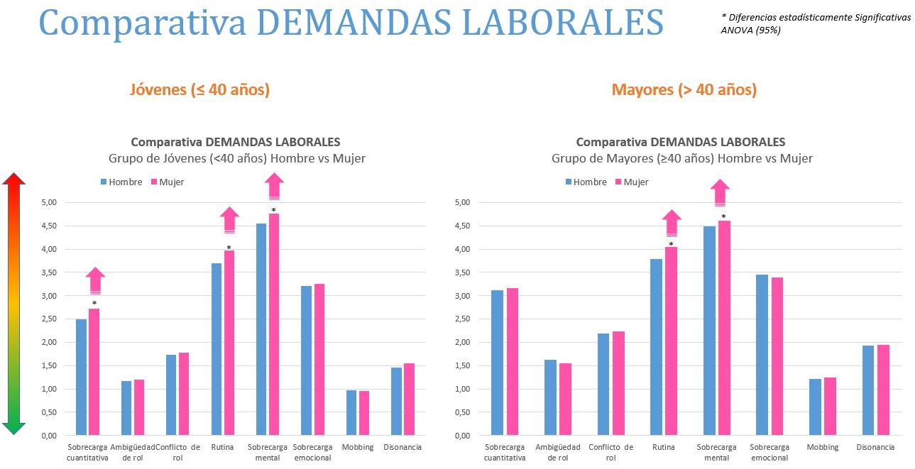 comparativa demandas laborales