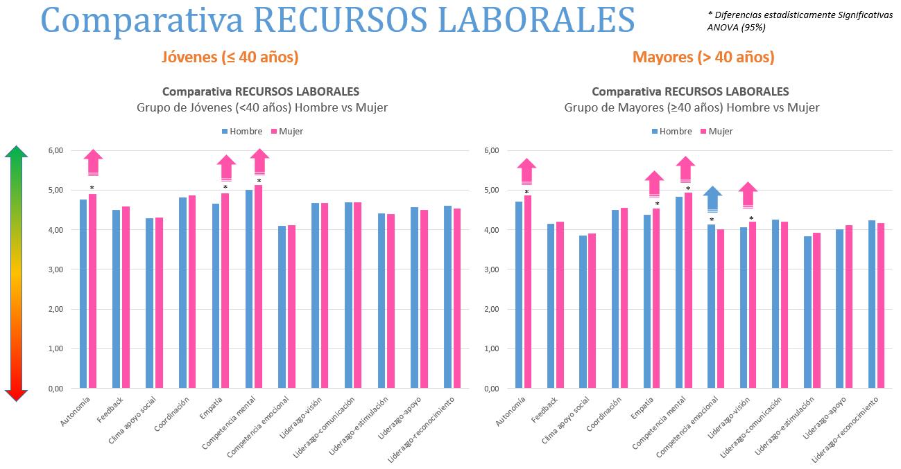 comparativa recursos laborales