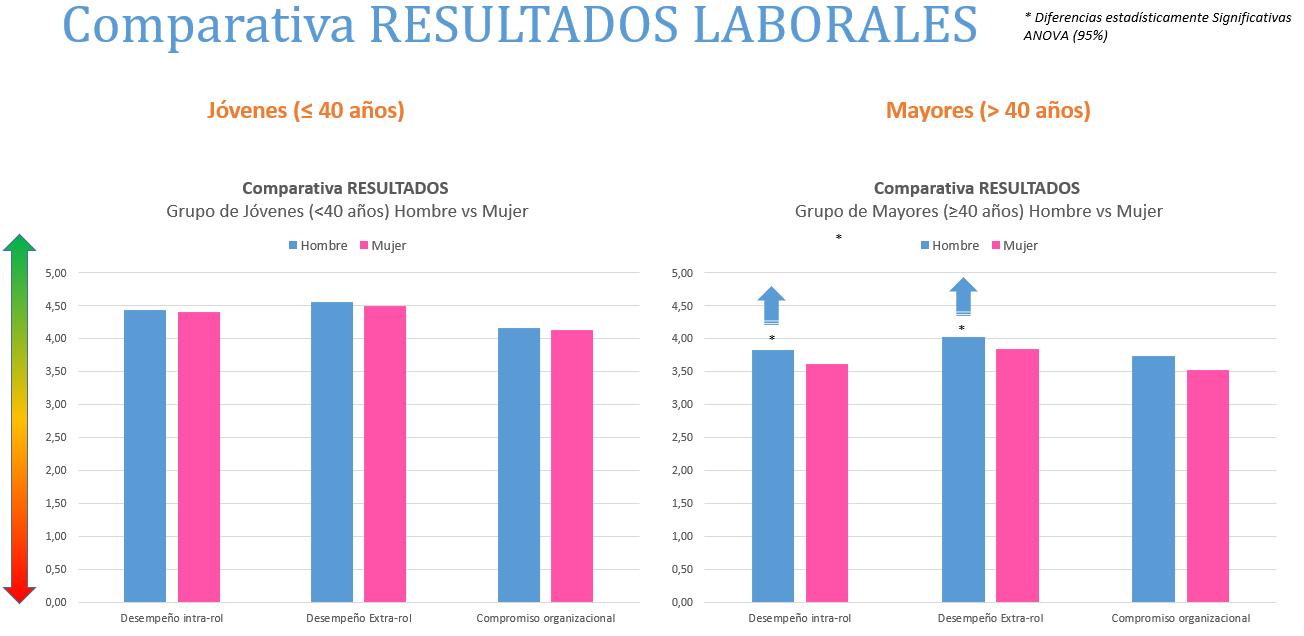 comparativa resultados laborales