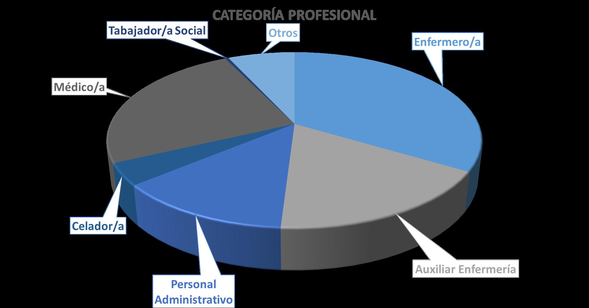 riesgos psicosociales: diferencias entre sexos: distribución por puestos